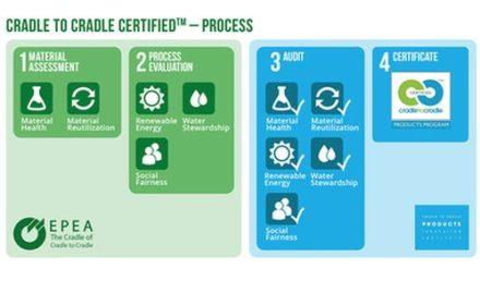 C2C - Certifications