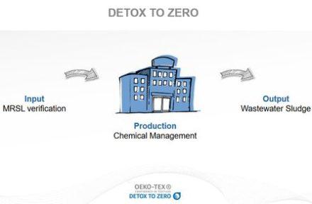 Detox to Zero - Certifications