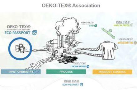 ECO PASSPORT - Certifications